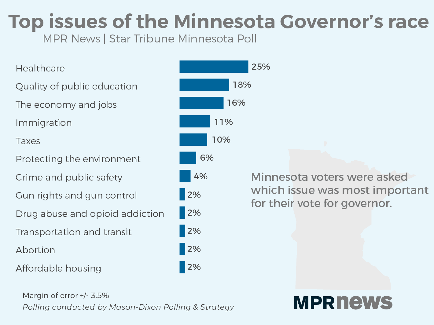 The most important issue to voters for the governor's race
