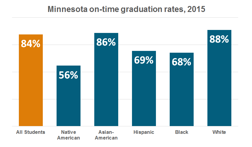 Minnesota's graduation rates, by race