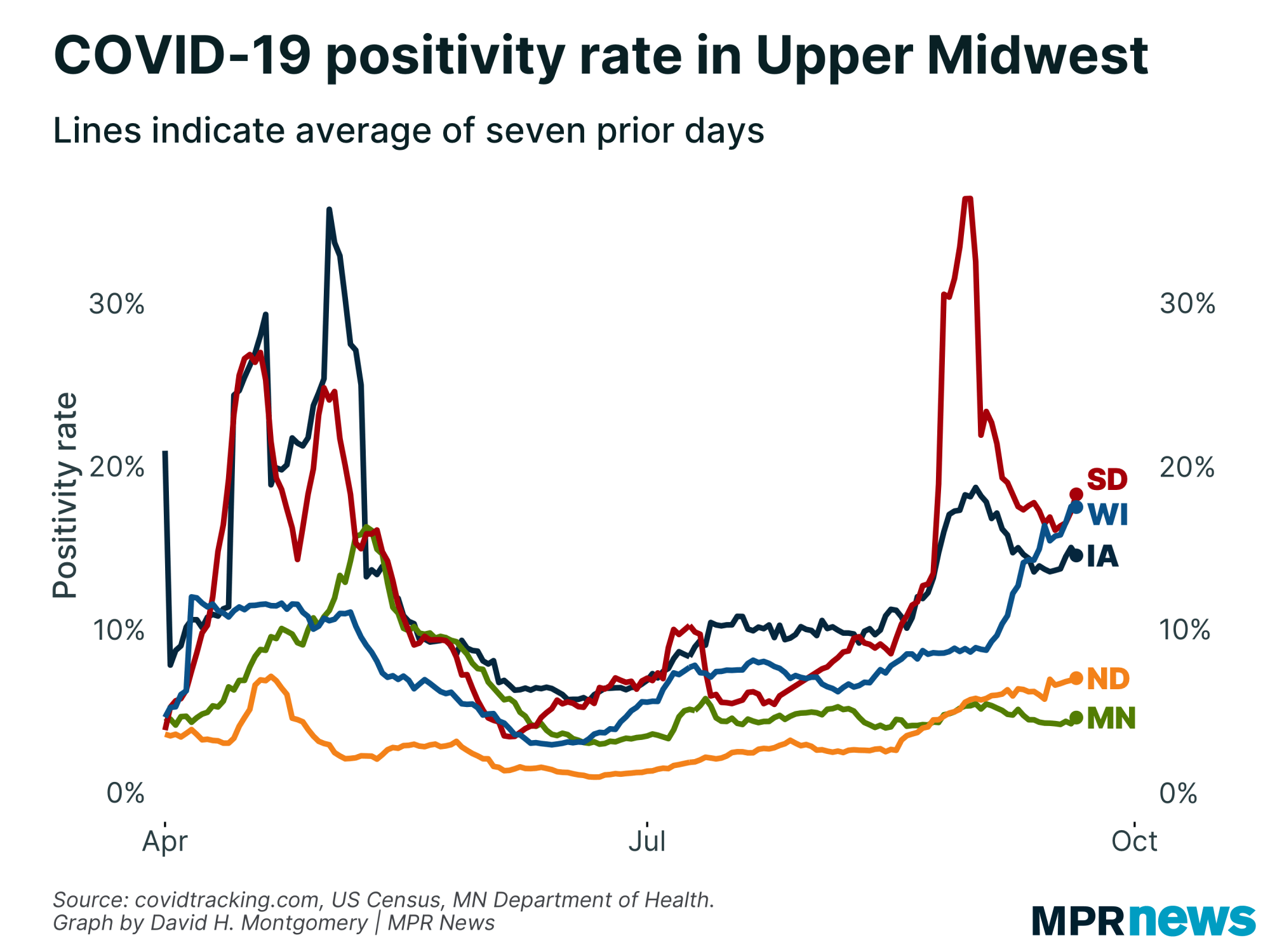 COVID-19 positivity rate in the Upper Midwest