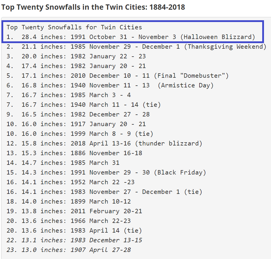 Top 20 snowfall events in the Twin Cities