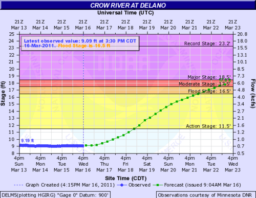NWS issues new river forecasts