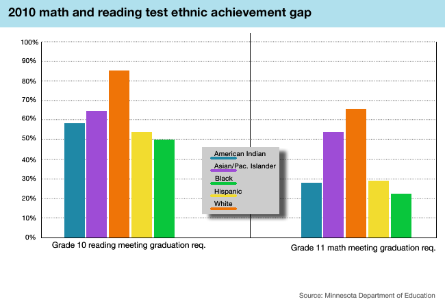 2010 achievement gap