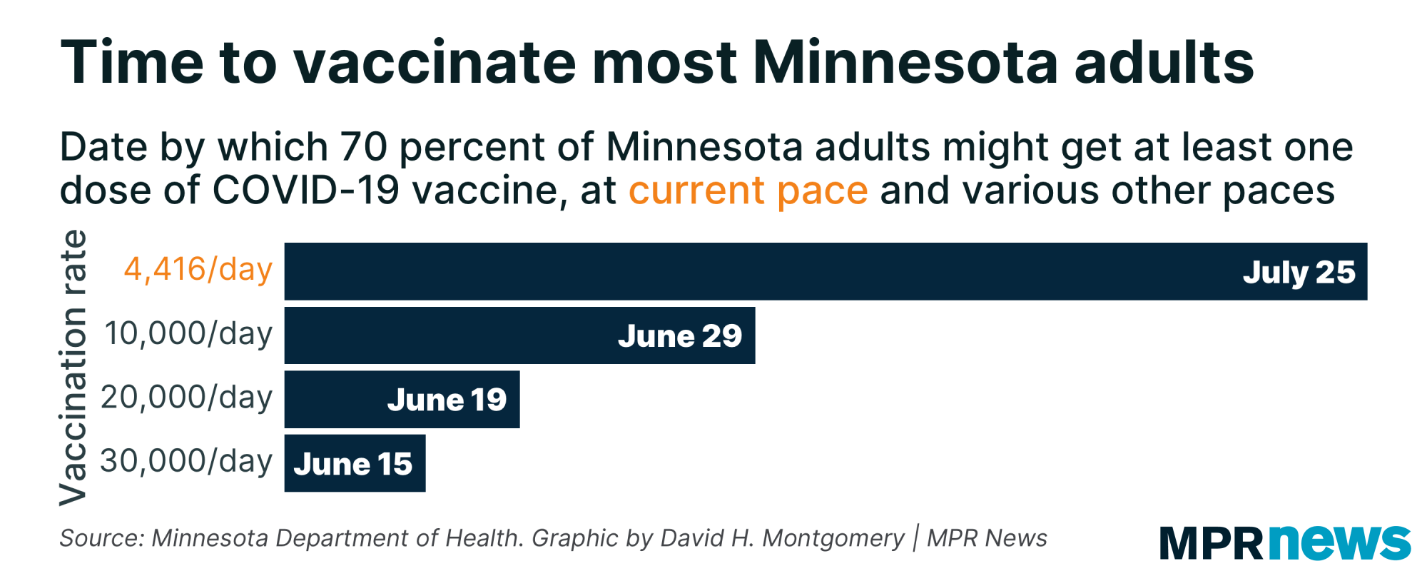 Graph projecting when most Minnesotans will get vaccinated