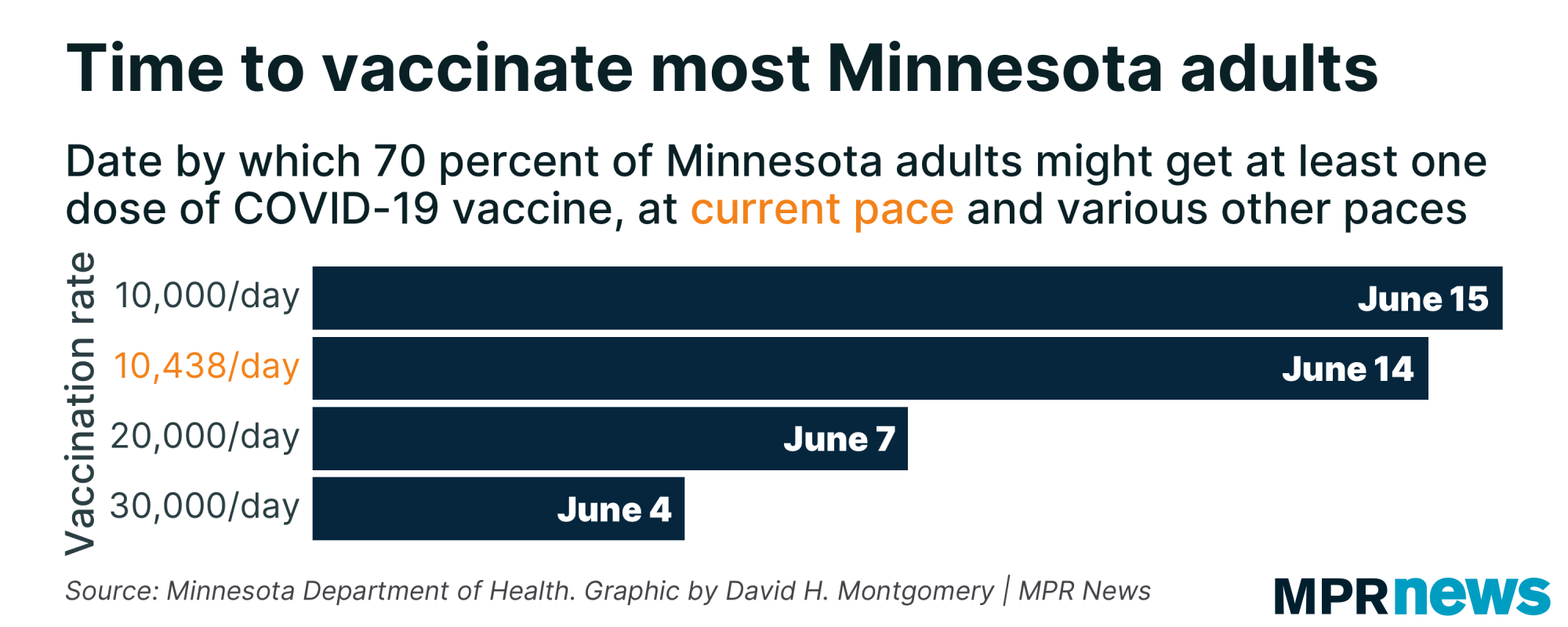 This graph shows when most Minnesotans will be vaccinated.