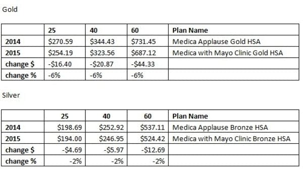 Rates for new medica-mayo plan in SE Minn