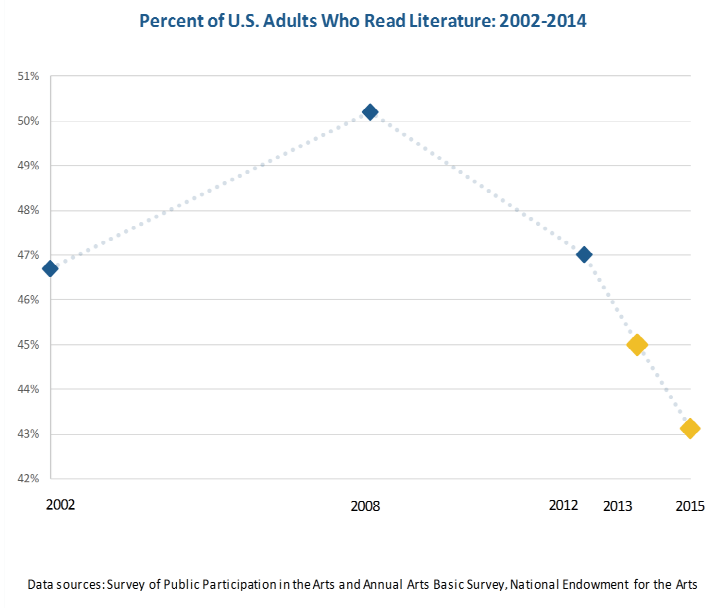 The percentage of Americans reading literature