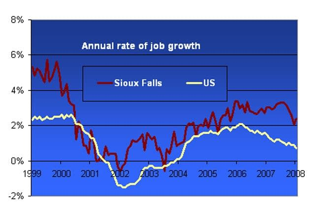 Healthy job growth