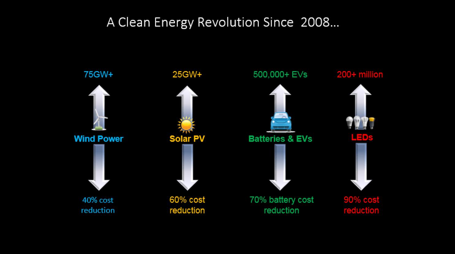 clean-energy-progress-wapo