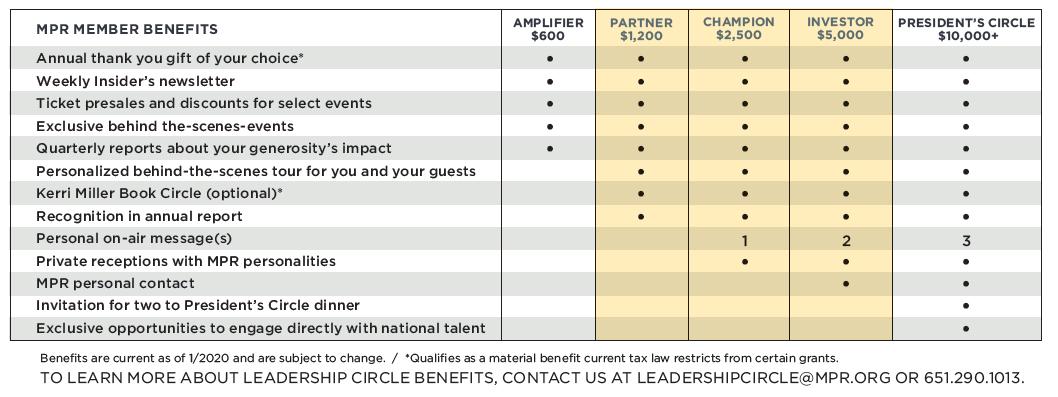 MPR Member Benefits 2020