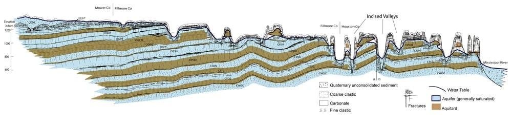 Diagram of SE Minnesota aquifer system