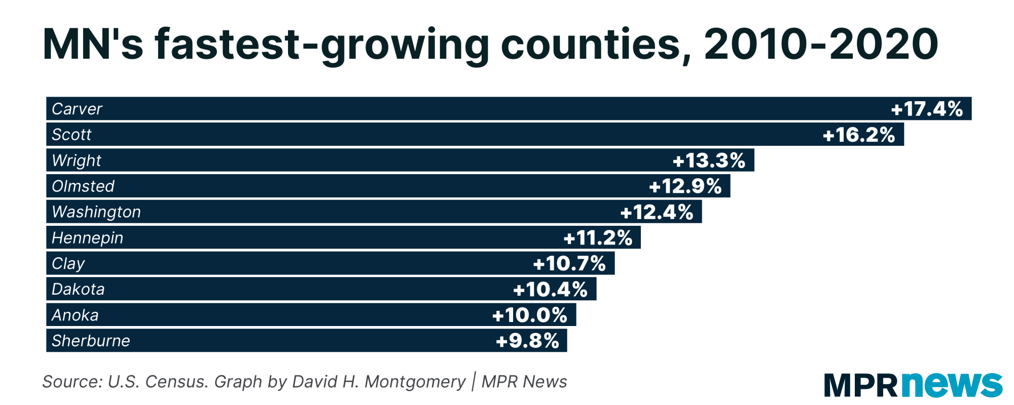 mn's fastest-growing counties, 2010-2020