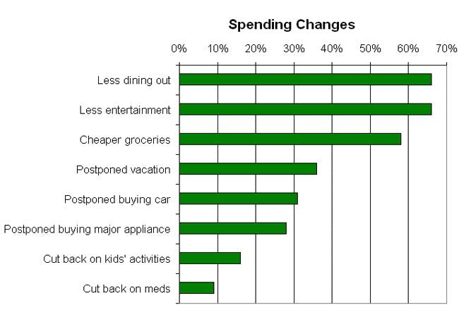 Cutting spending