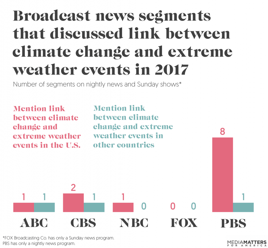 Media Matters CC 2017-climate-chart-4 (1)