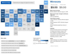Minimum wage map from EPI