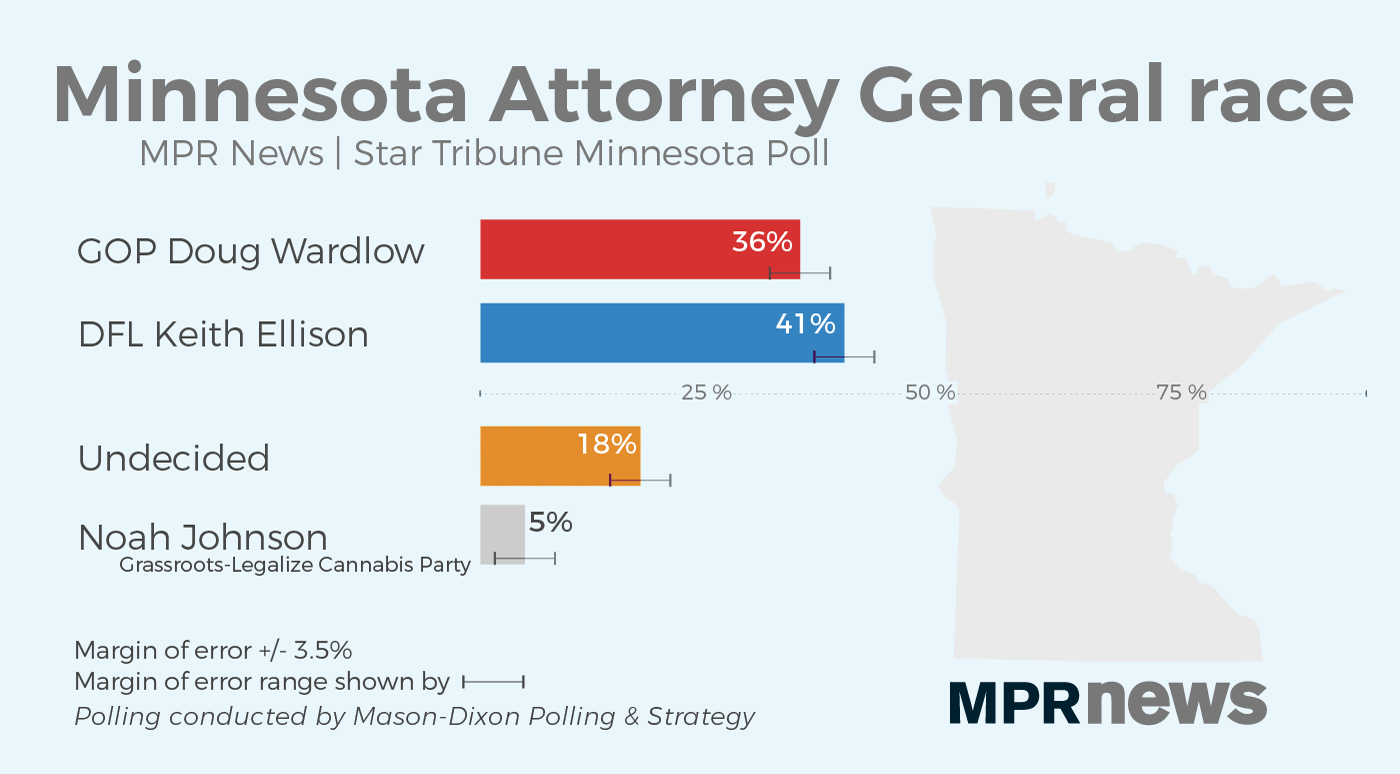 Ellison holds a small lead in the race for Attorney General