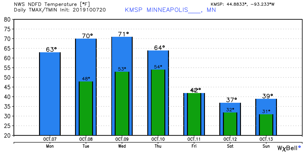 Temperature forecast for Minneapolis this week