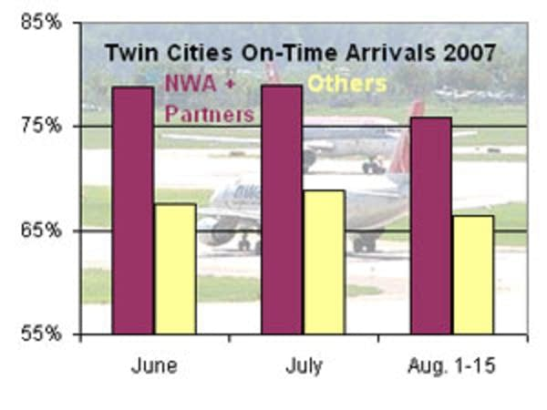 MSP on-time arrivals