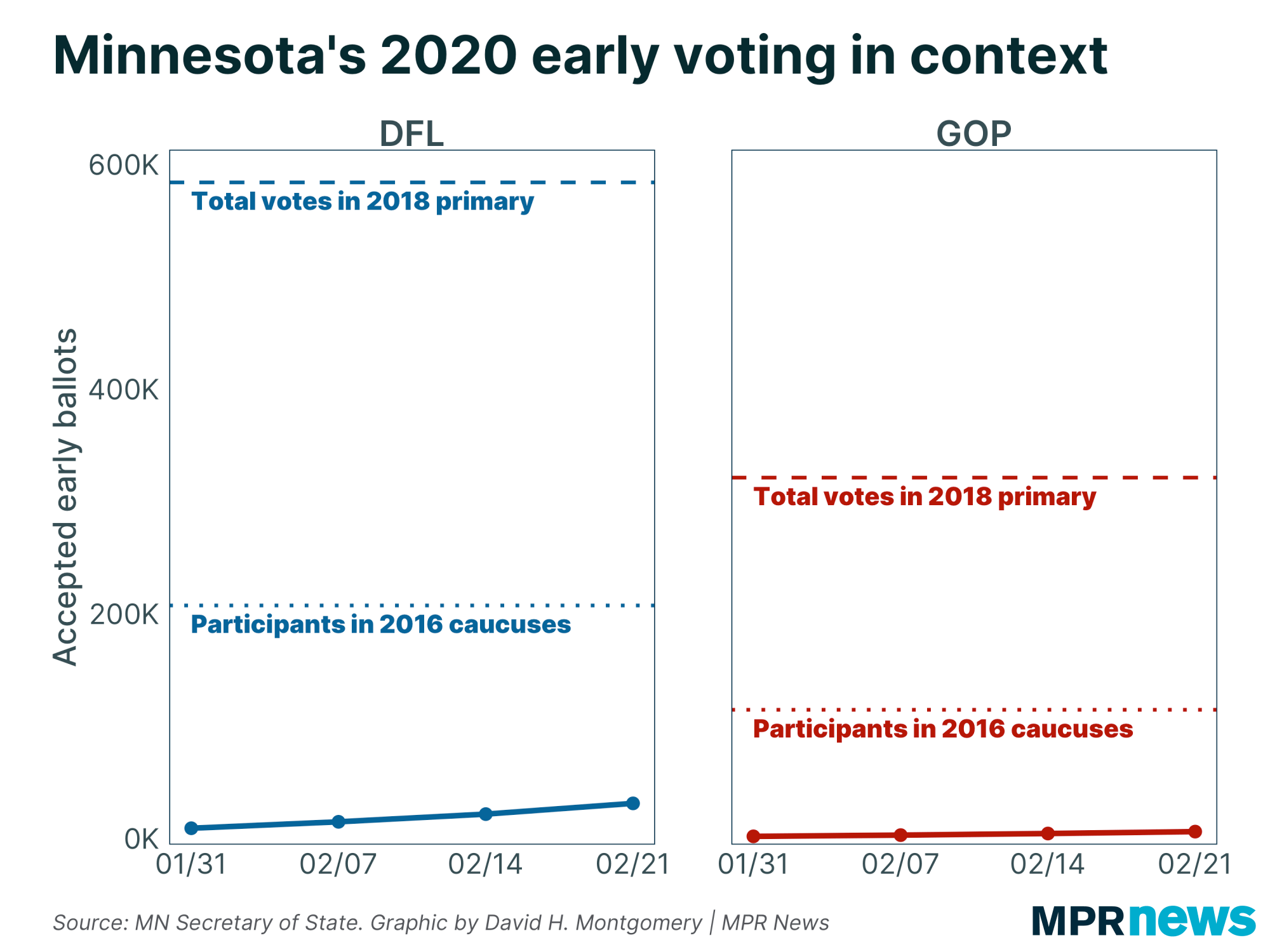 Minnesotas 2020 early voting in context