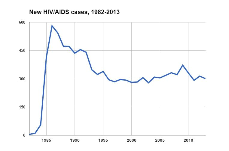 New HIV/AIDS cases in Minnesota