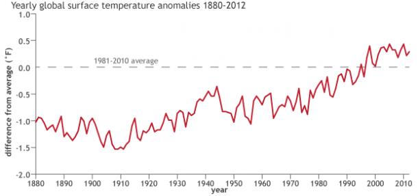 CC temp trend since 1880