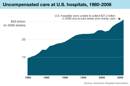 Graphic: Hospitals' bills