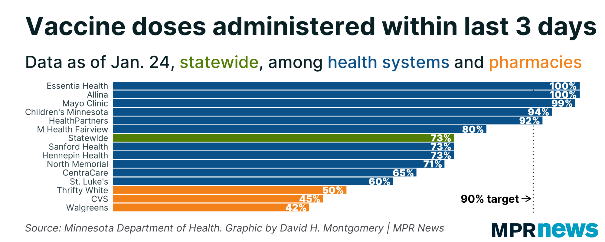 Share of vaccine doses administered within the last three days