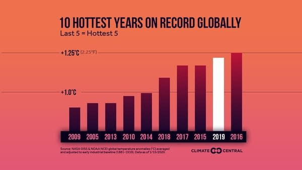 Top 10 warmest years on record globally