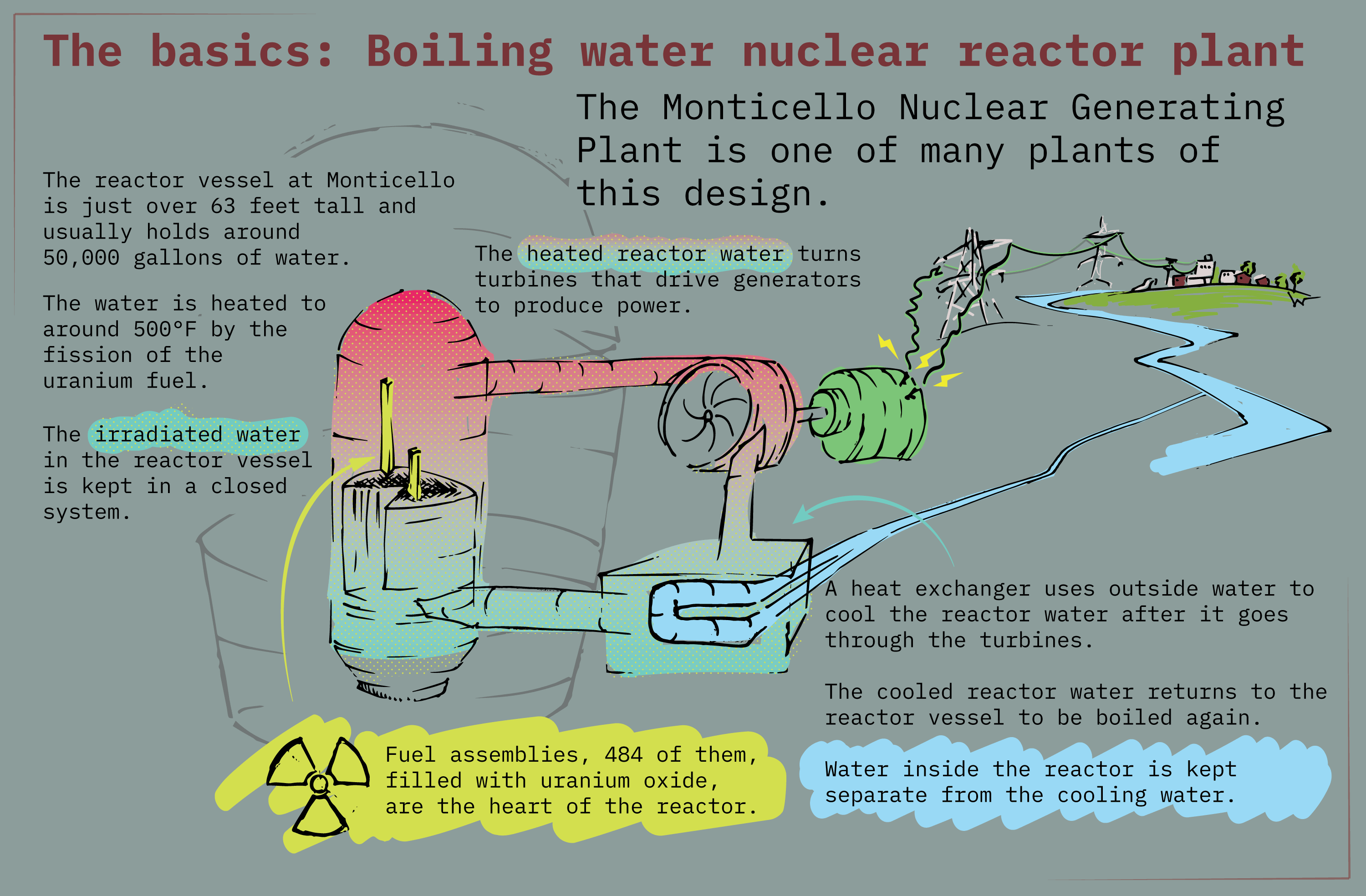 An illustration of a boiling water nuclear power plant