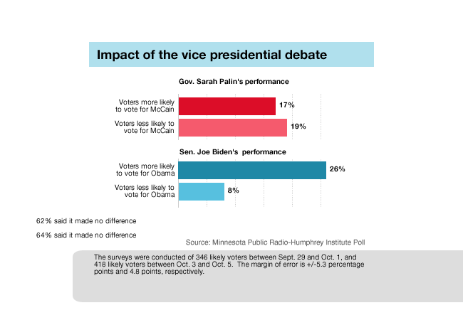 Graphic: Impact of VP debate