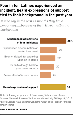 Latinos increasingly concerned about their place in society, survey finds