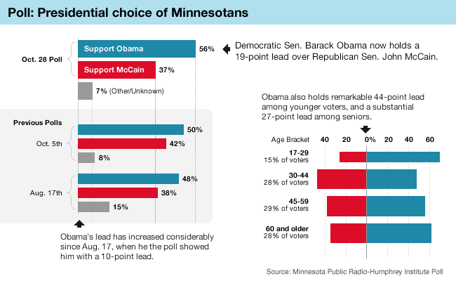 Graphic: Presidential Poll