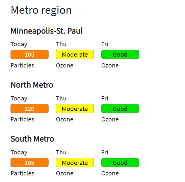 Air quality forecast for the Twin Cities
