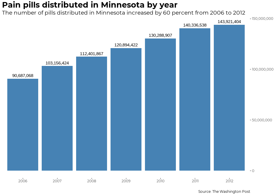 Pain pills distributed in Minnesota by year