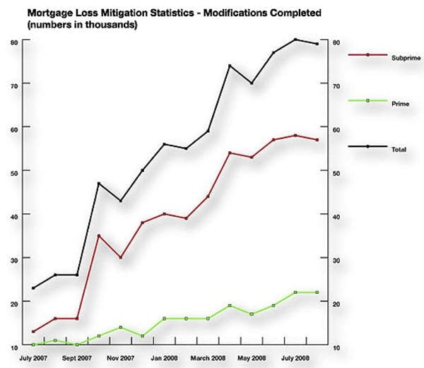 Mortgage modifications