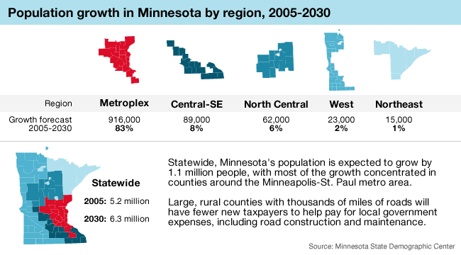 Graphic: Population growth in Minn.