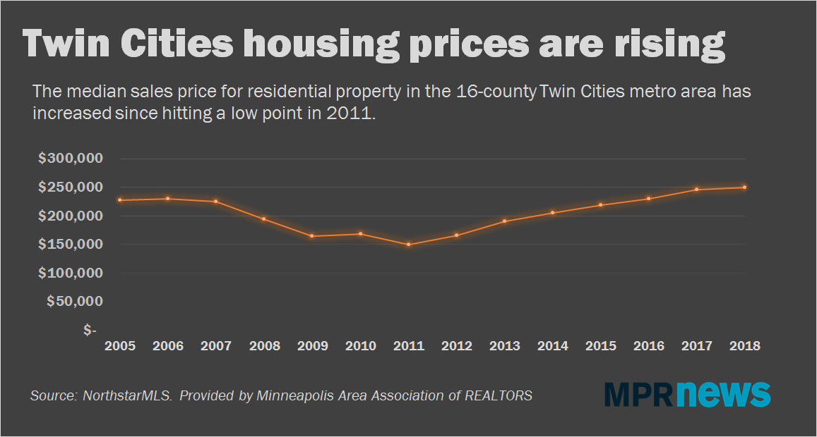 Twin Cities houses are selling at a breakneck pace.