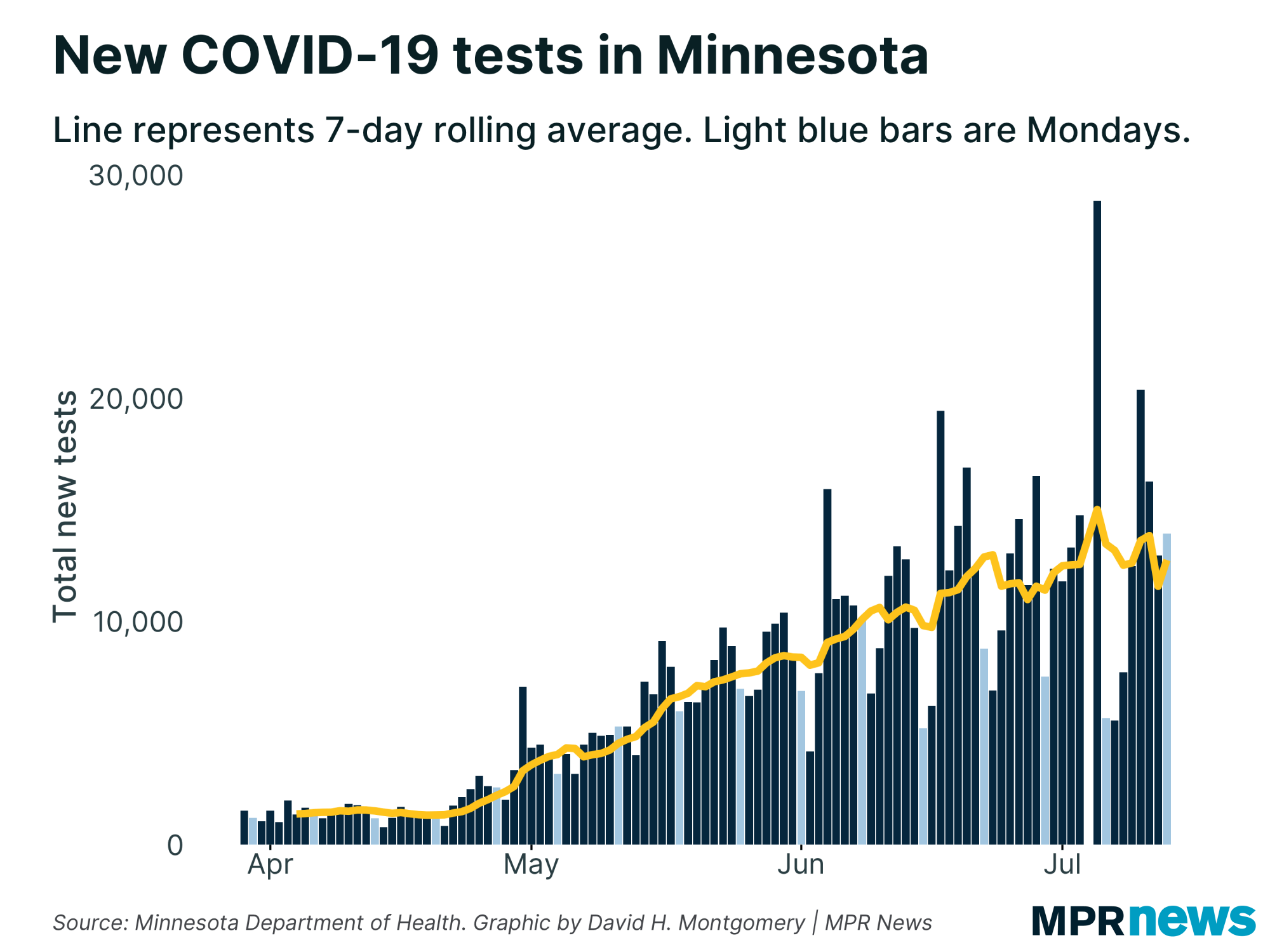 New COVID-19 tests conducted in Minnesota.