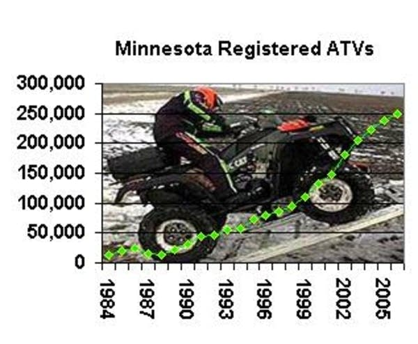 Minnesota ATV numbers