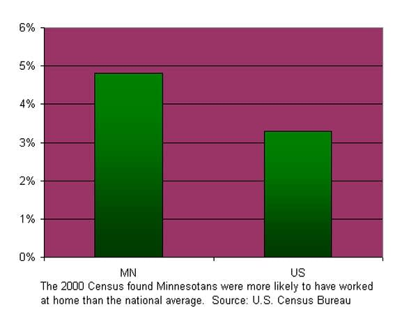 Minnesotans more likely to work from home