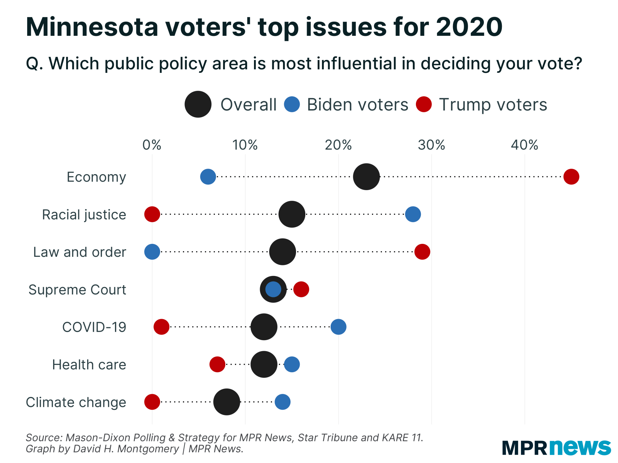 Poll question on Minnesota voters' top issues for 2020