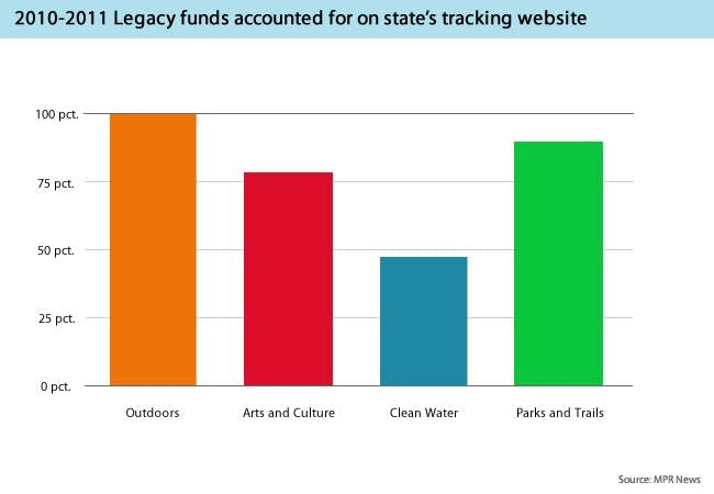 Legacy Amendment funds accounting graphic
