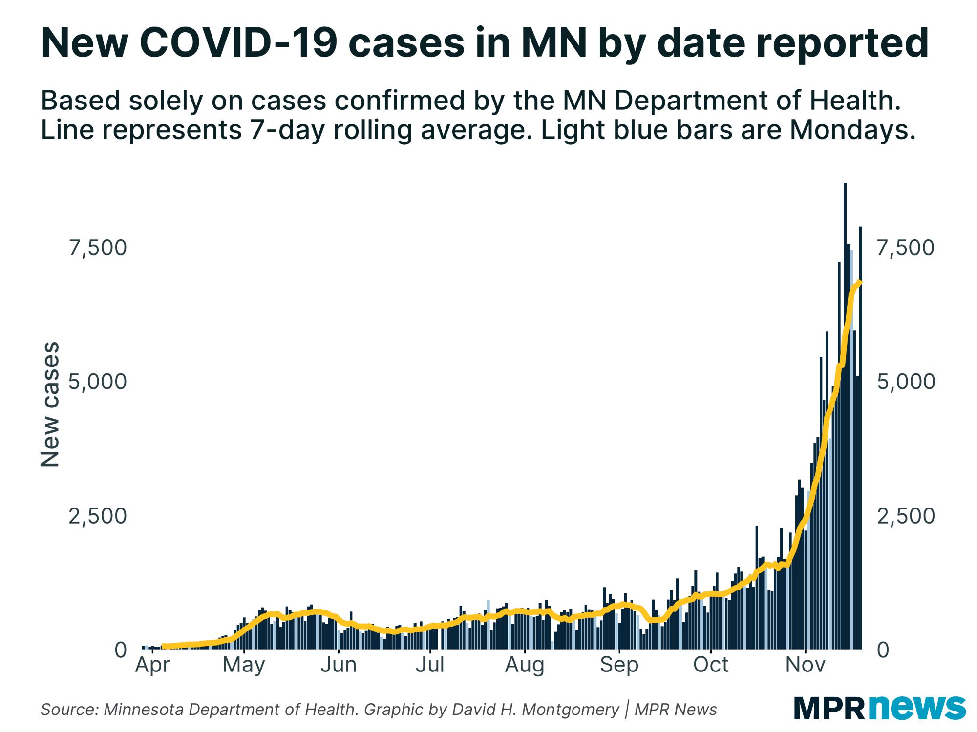 New COVID-19 cases per day in Minnesota