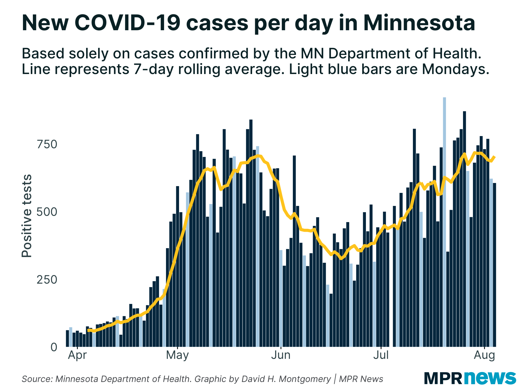 New cases of COVID-19 per day in Minnesota