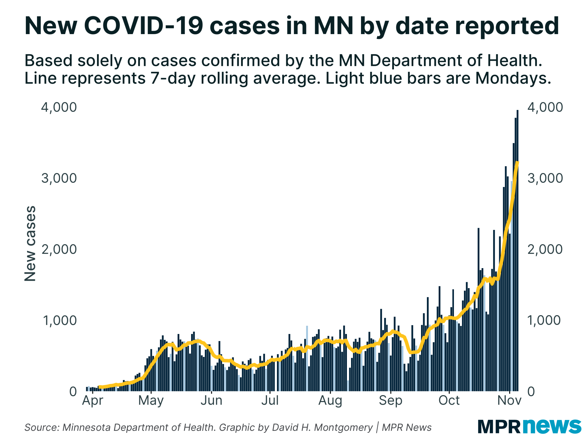 New cases of COVID-19 every day in Minnesota