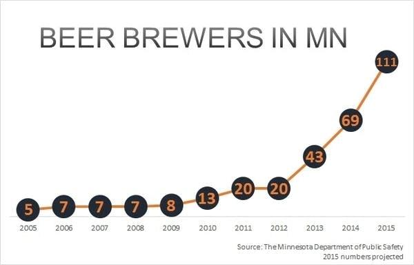 Minnesota beer brewers