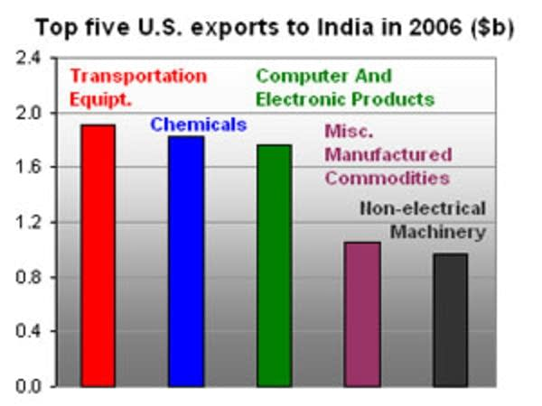 U.S. exports to India