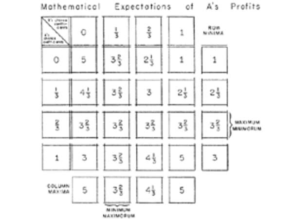 A chart by Hurwicz