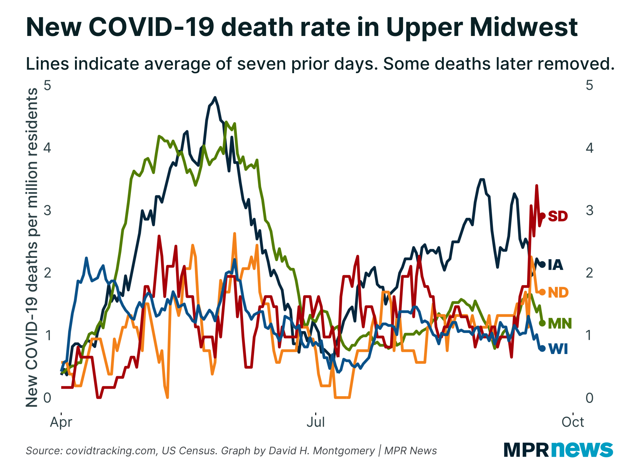 New COVID-19 deaths per capita in the Upper Midwest