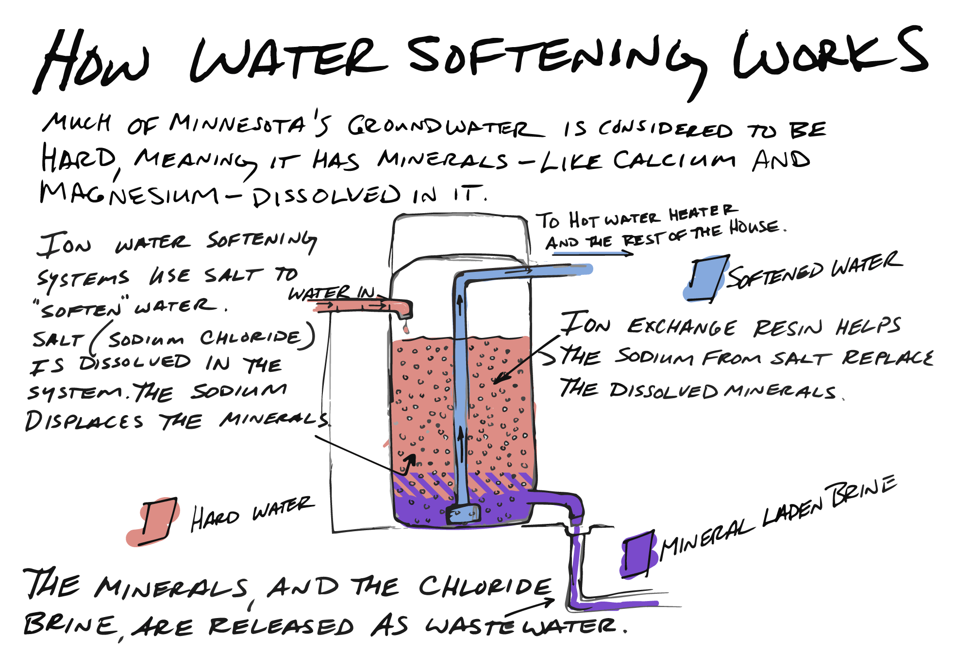Water softening removes minerals dissolved in groundwater