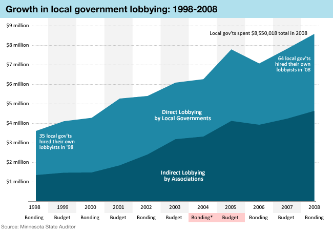 Graphic: Local government lobbying
